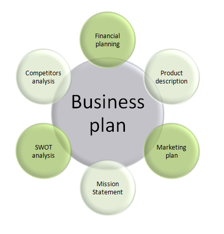 how to build a business plan for investors